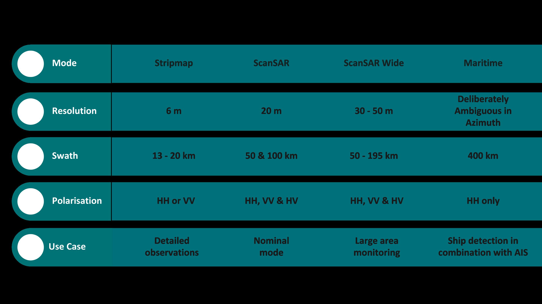 NovaSAR-1 Baseline Acquisition Modes