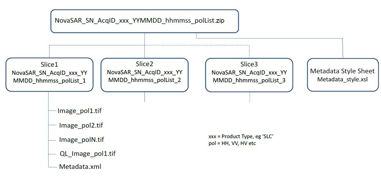 NovaSAR-1 NovaSAR Convention for Directory Names