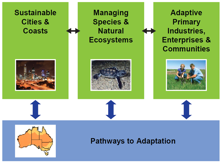 Climate Adaptation Flagship Themes: Sustainable Cities & Coasts; Managing Species & Natural Ecosystems; Adaptive Primary Industries, Enterprises & Communities; Pathways to Adaptation