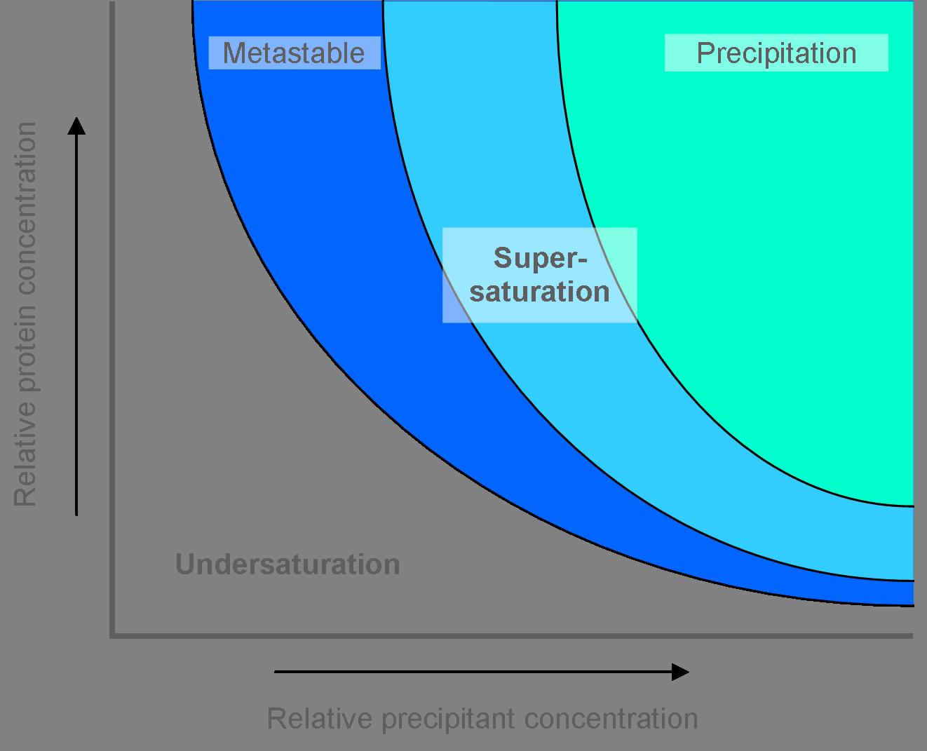 Optimisation - Collaborative Crystallisation Centre