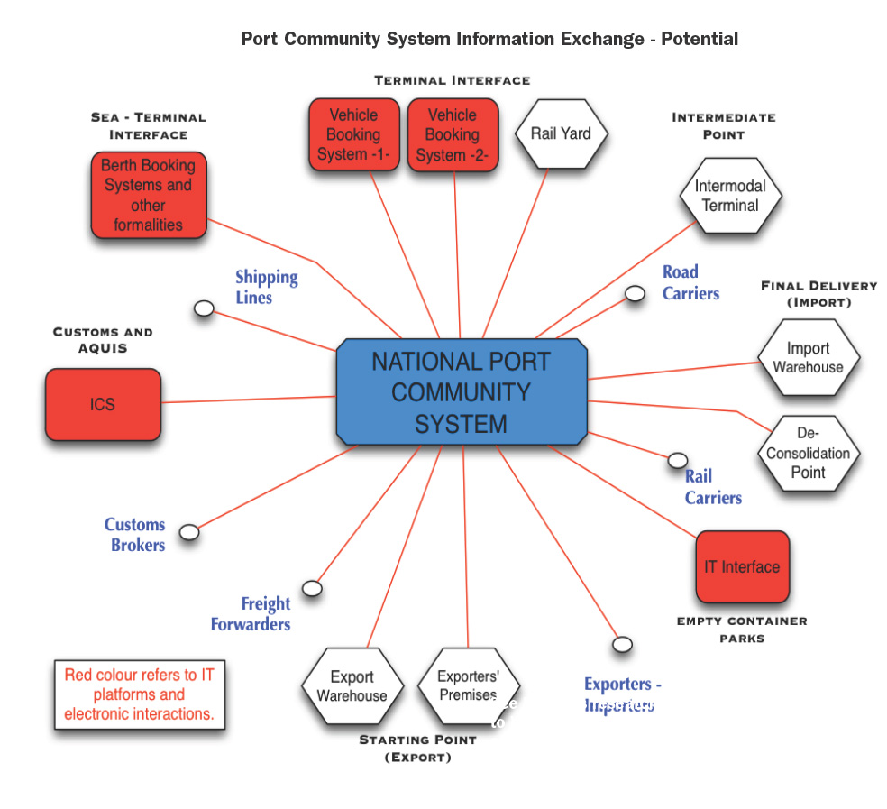 Port Community Sytstem potential diagram