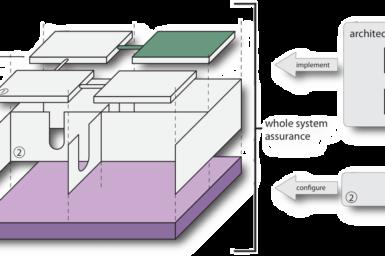 Building Trustworthy Systems