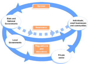 Systems view of the stakeholder network related to emergency management. The report has a more detailed diagram and description of the network.