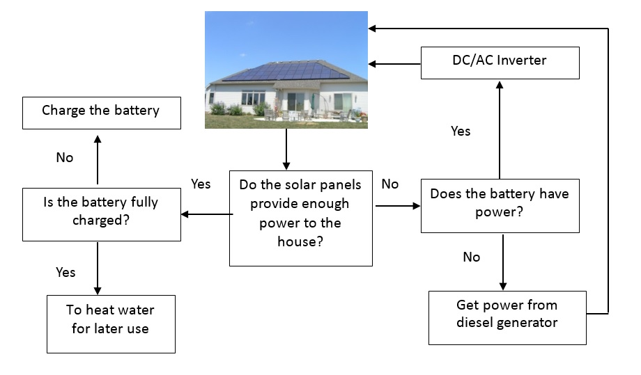 2018 March A Design Tool For Off Grid Housing In