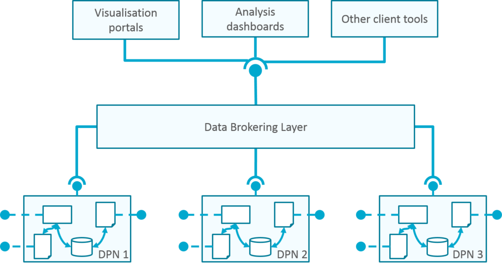 Data Brokering Layer outline
