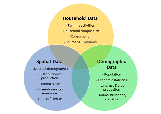 Types of Data1