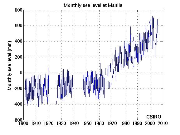 Tide gauge record at Manila
