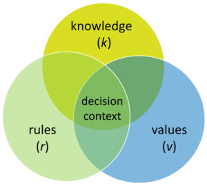 Focus on the decision context: Do we know the outcome? (k) Do we want the outcome? (v) Are we allowed the outcome? (r)