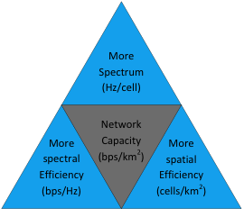 Existing paradigms to improve network capacity: more spectrum, more spectral efficiency and more spatial efficiency