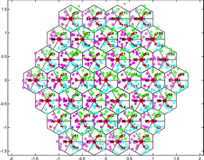 Illustration of system-level simulations.