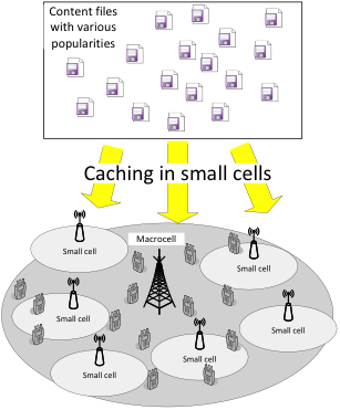 Illustration of the random caching