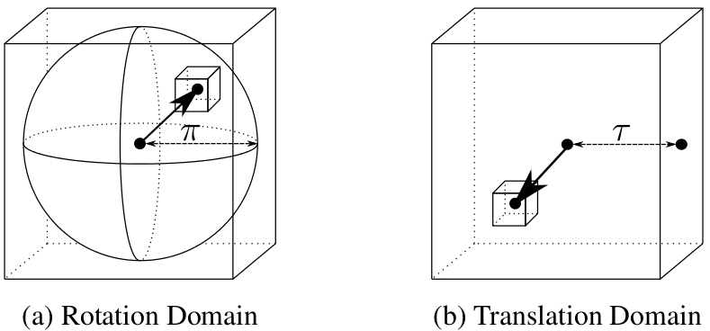 Figure 1. Parametrisation of SE(3). (a) The rotation space SO(3) is parametrised by angle-axis 3-vectors within a solid radius-pi ball. (b) The translation space R3 is parametrised by 3-vectors within a cube of half side-length tau. The joint domain is branched using a hyperoctree data structure, with a sub-hypercube depicted as two sub-cubes Cr and Ct in the rotation and translation dimensions.